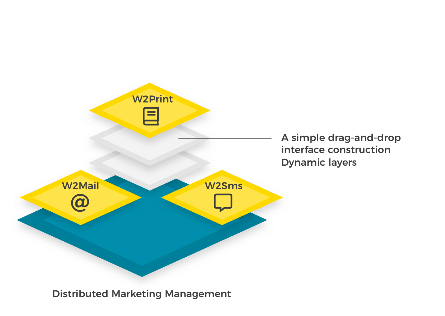 Wedia Digital Marketing Management service offer a simple solution for Web to Print