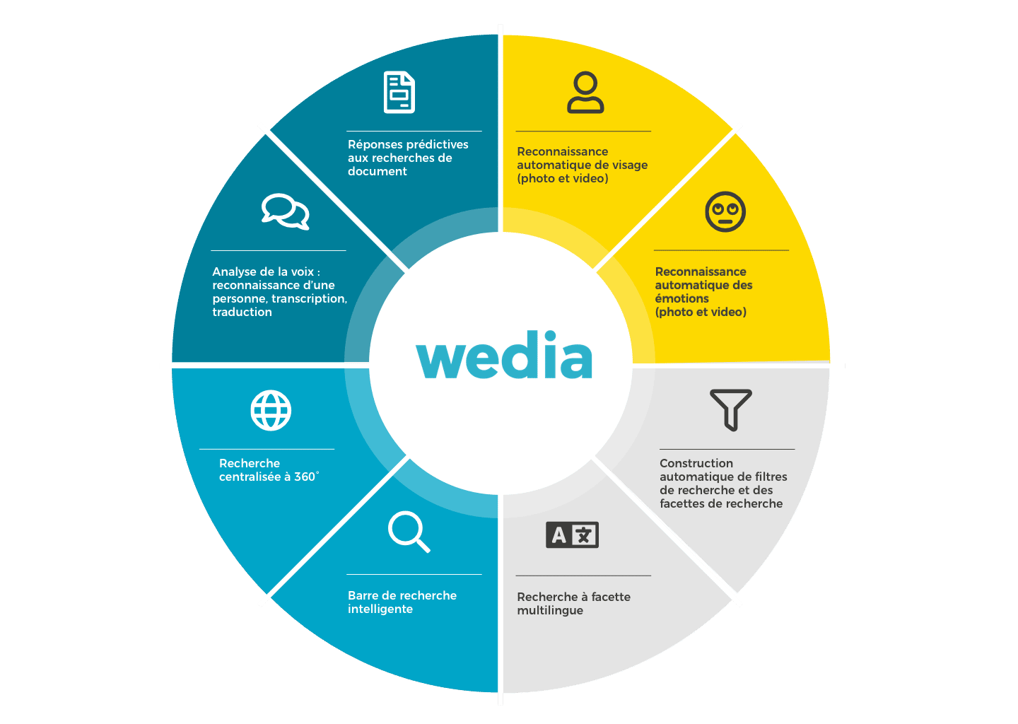 Les innovations du DAM de Wedia couvrent l'ensemble de la solution MRM